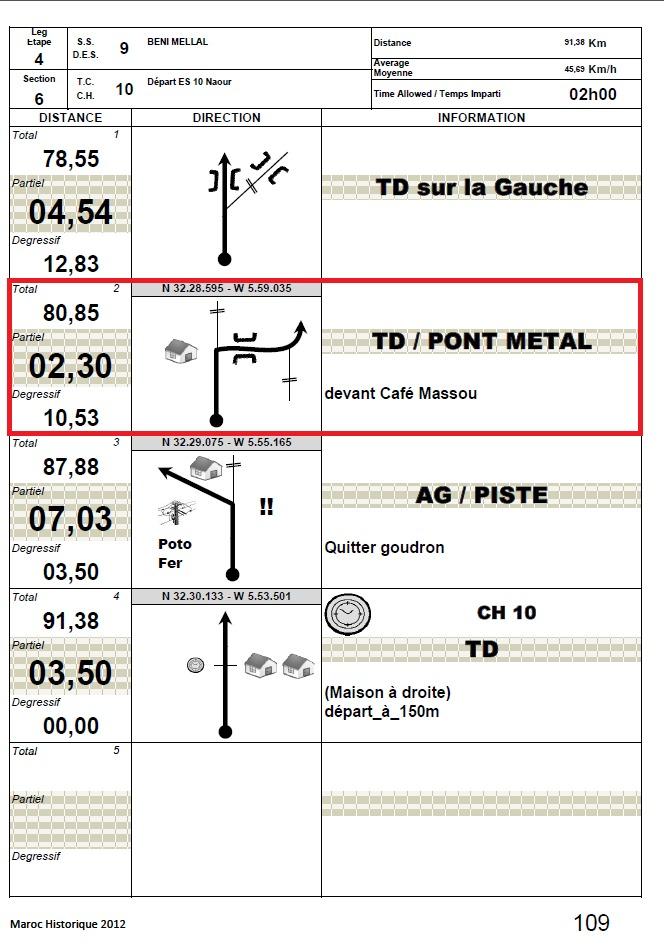 Information IMPORTANTE : Modification road book